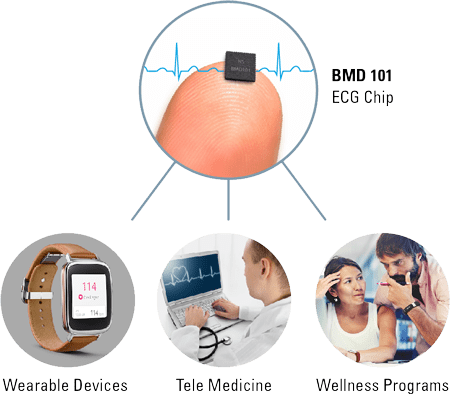 <strong>ECG Biosensors</strong>The world's smallest ECG chip.<br />A big new world of tracking biometrics.