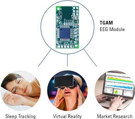 <strong>EEG Biosensors</strong> Understand the mind. Unleash its power.<br />Core technology and products ready to buy.