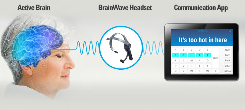 MindScribe Active Brain to BrainWave Headset to Communication App